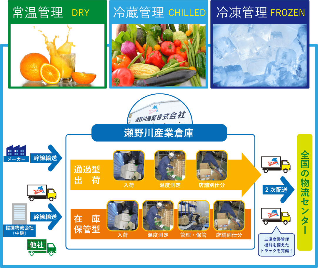三温度帯管理により、新鮮なまま商品を届ける事が可能です。